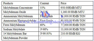 molybdenum price image