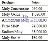 molybdenum price