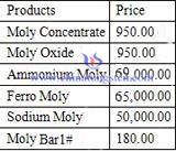 moly price