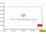 ferro molybdenum price trend