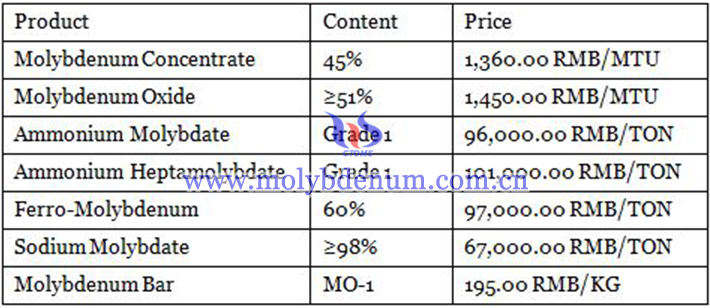 prices of molybdenum products image