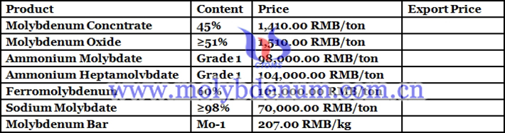 molybdenum prodcuts price picture