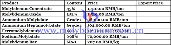 molybdenum prodcuts price picture