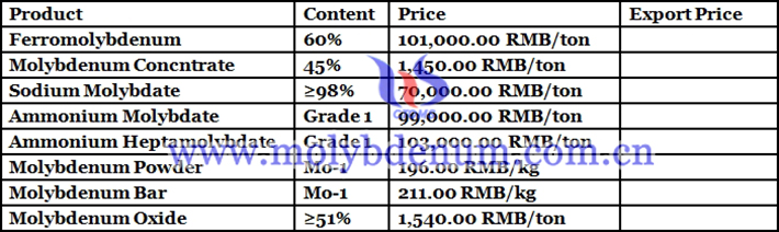 molybdenum product prices picture
