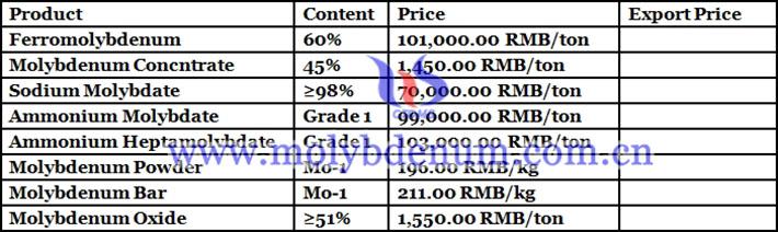 sodium methoxide price picture