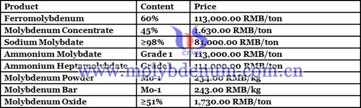 China sodium molybdate price picture