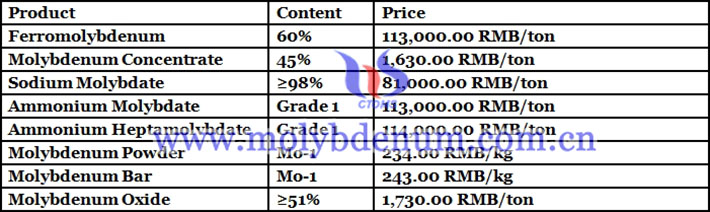 China molybdenum product prices picture
