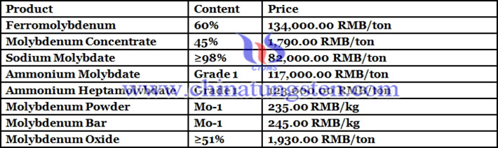 sodium molybdate prices picture