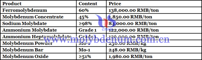 Chinese molybdenum prices picture