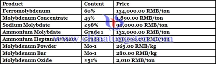 ammonium heptamolybdate price picture