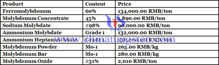 China molybdenum oxide price picture