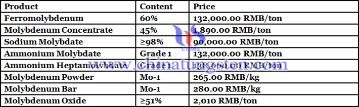 Chinese molybdenum prices photo