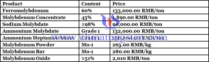 molybdenum products price picture