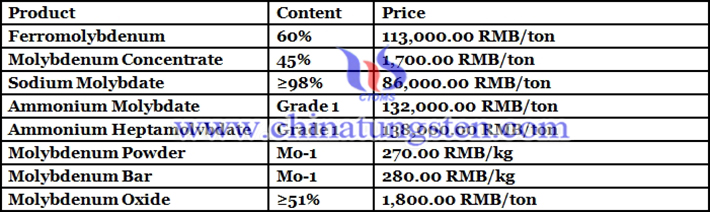 China molybdenum prices picture