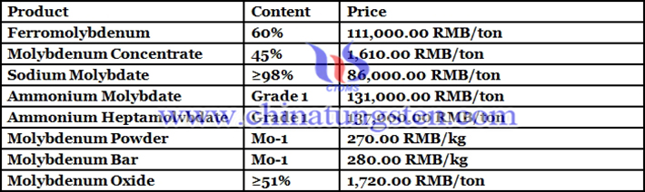 molybdenum concentrate prices picture