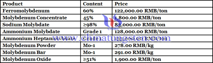 ferro molybdenum price picture