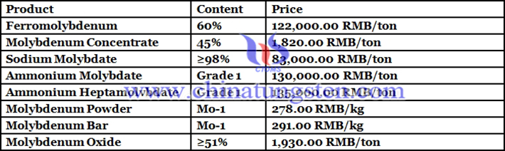 Chinese molybdenum prices image