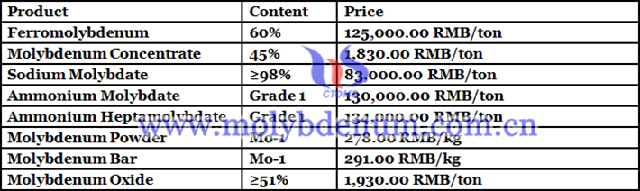 China ferromolybdenum prices image
