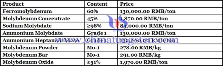 molybdenum oxide prices image