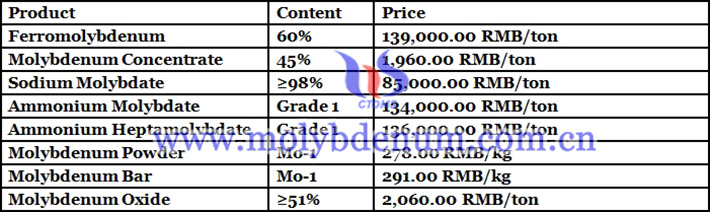 molybdenum concentrate prices image