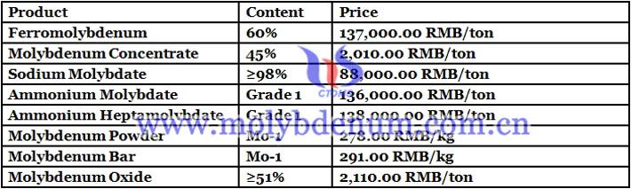 sodium molybdate prices image