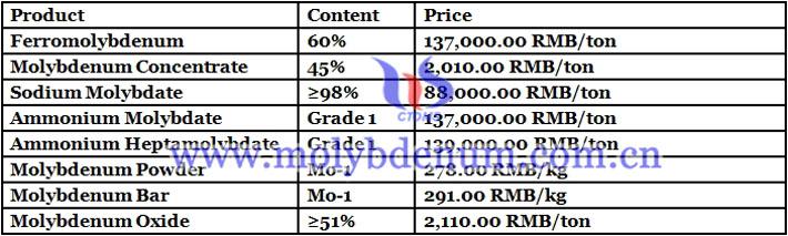 molybdenum power prices image