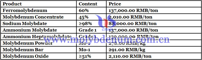 China molybdenum price image