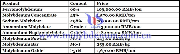 Chinese molybdenum powder prices image
