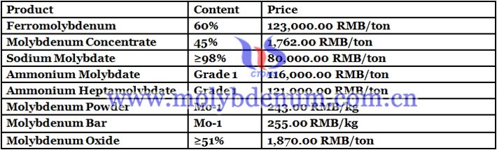 Chinese molybdenum prices image