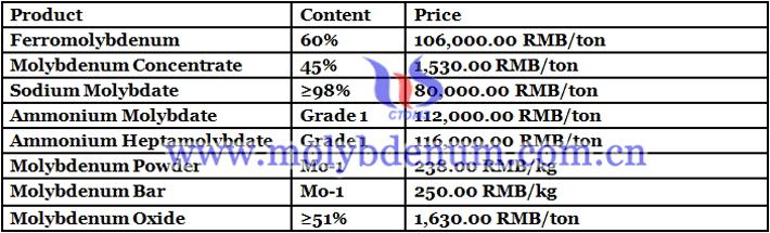 ammonium molybdate prices image