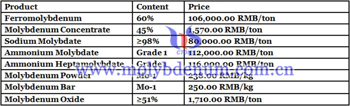Chinese molybdenum concentrate prices image