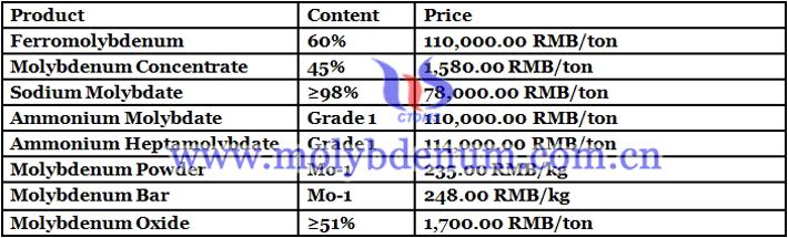 China molybdenum oxide prices image