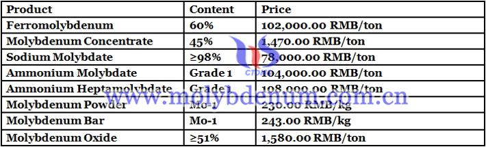 China molybdenum powder price image