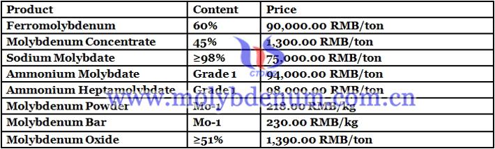 China molybdenum price image