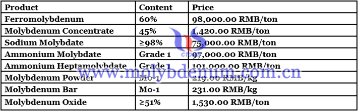China ferro molybdenum price image