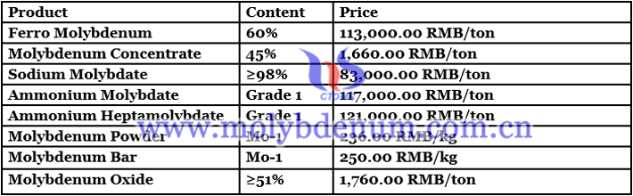 China molybdenum oxide price image