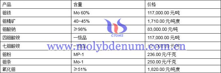 中国钼精矿价格图片