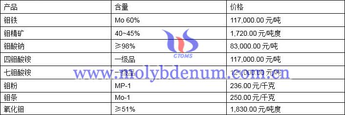中国钼铁价格图片