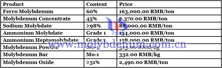 China's Molybdenum Price - June 25, 2021