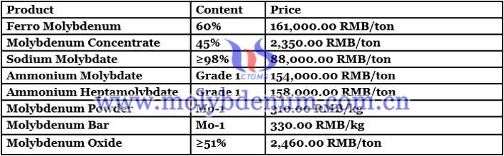 Molybdenum Powder Price - July 22, 2021