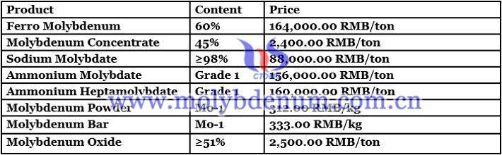 Molybdenum Powder Price - Aug. 2, 2021