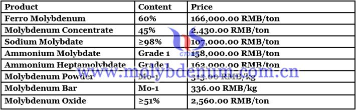 China's Sodium Molybdate Price - August 11, 2021