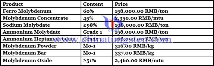 ammonium tetramolybdate price image